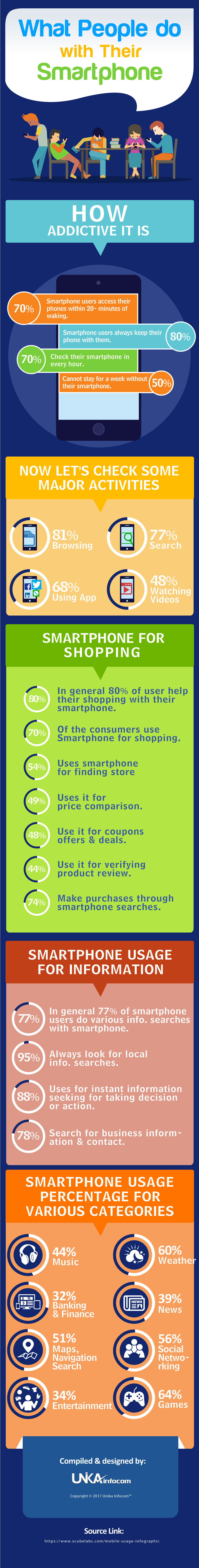 What People Do with there Smartphone Trends and Statistics [Infographic]