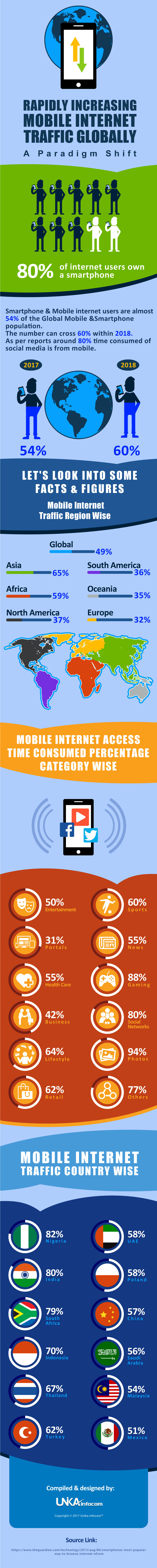 Mobile Internet Traffic INFOGRAPHICE