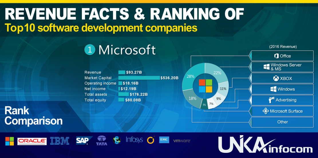Revenue-Facts-&-Ranking-of Top 10 Software Development Companies
