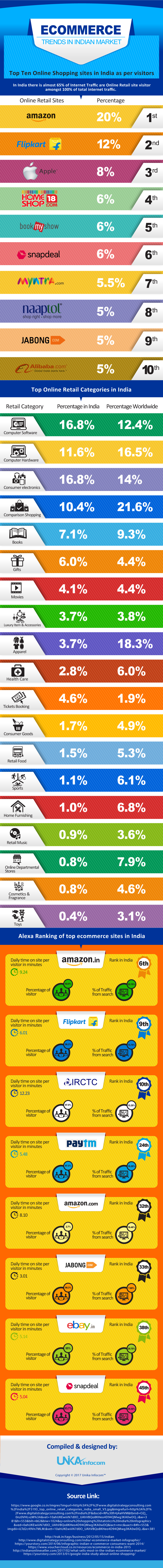 Ecommerce trends in Indian Market,Ecommerce Business in