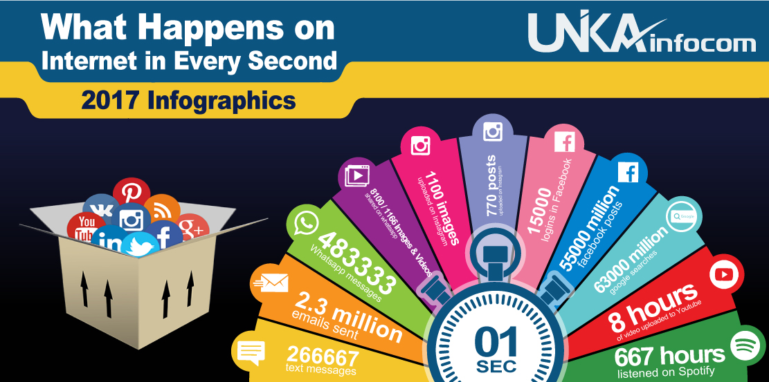 What Happens Online in Every Second Infographics 2017