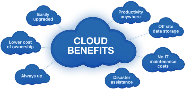 Cloud Server Benefits for Business